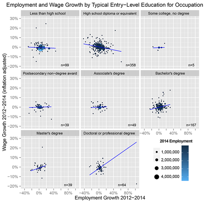 Employment and Wage Growth by Typical Entry-Level Education for Occupation