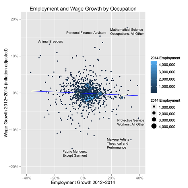 Employment and Wage Growth by Occupation