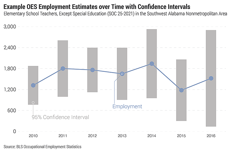 Example OES Employment Estimates over Time with Confidence Intervals; Elementary School Teachers, Except Special Education (SOC 25-2021) in the Southwest Alabama Nonmetropolitan Area