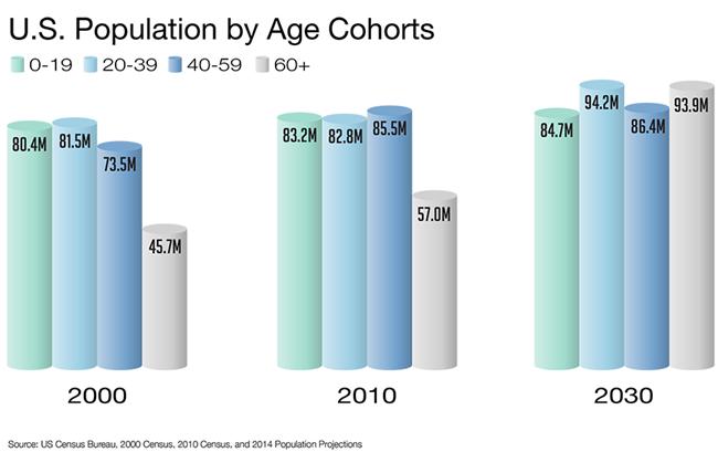U.S. Population by Age Cohorts