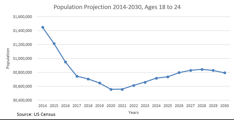 Population projection 2014-2030