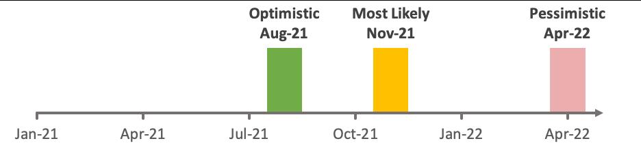 Optimistic August 2021