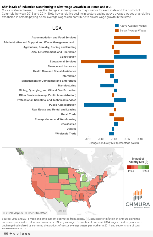 Industry Mix_Wage Dashboard