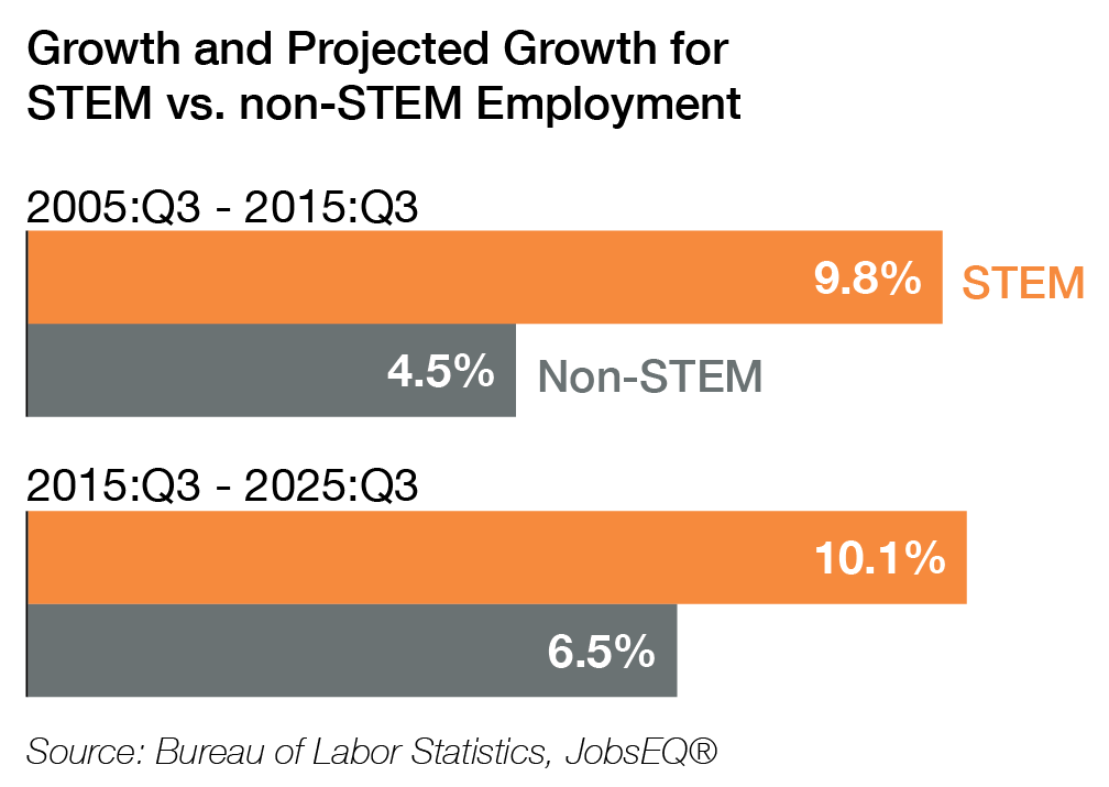 Growth and Projected Growth for STEM vs. non-STEM Employment
