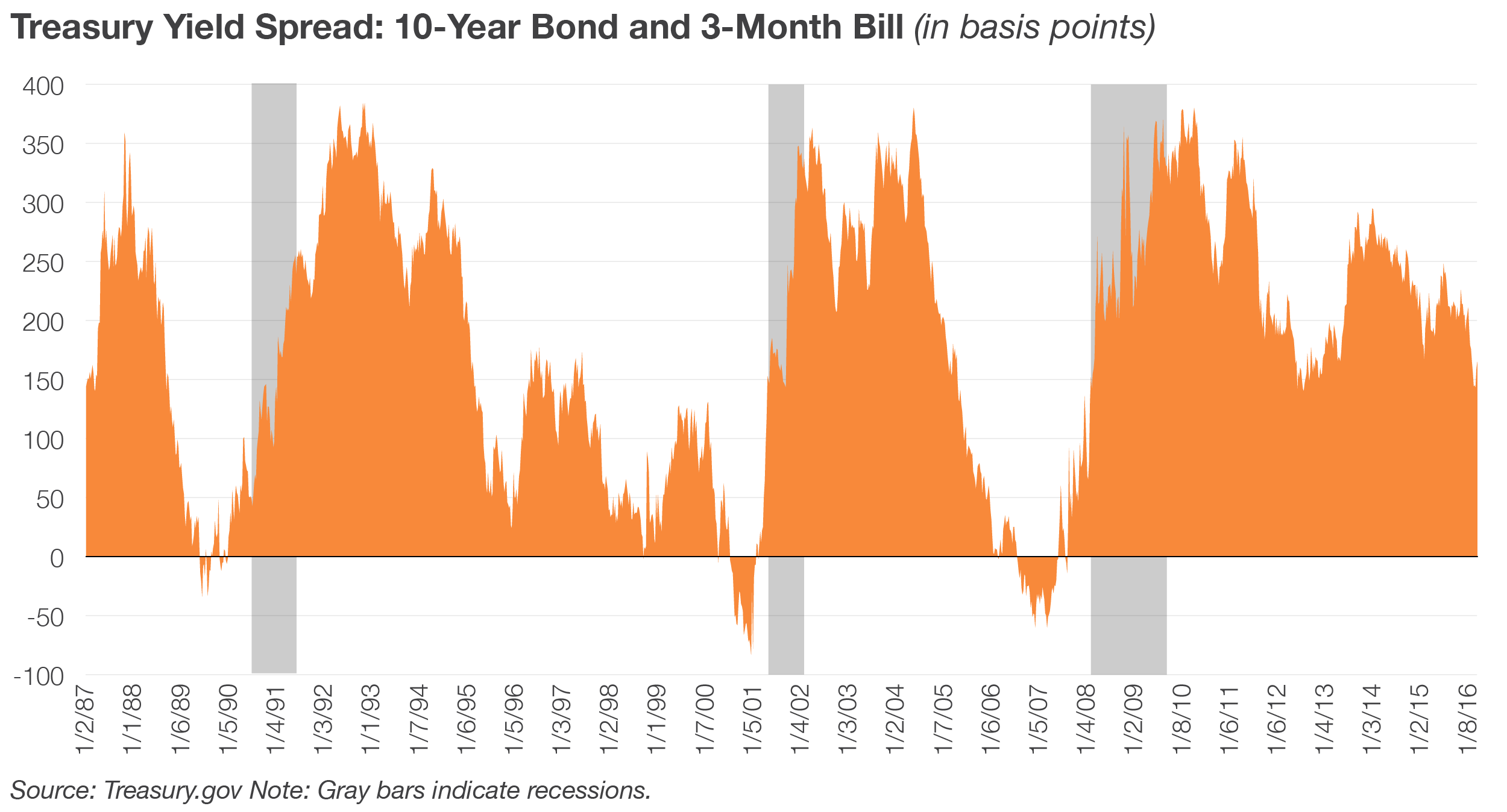 Treasury Yield Spread: 10-Year Bond and 3-Month Bill (in basis points)