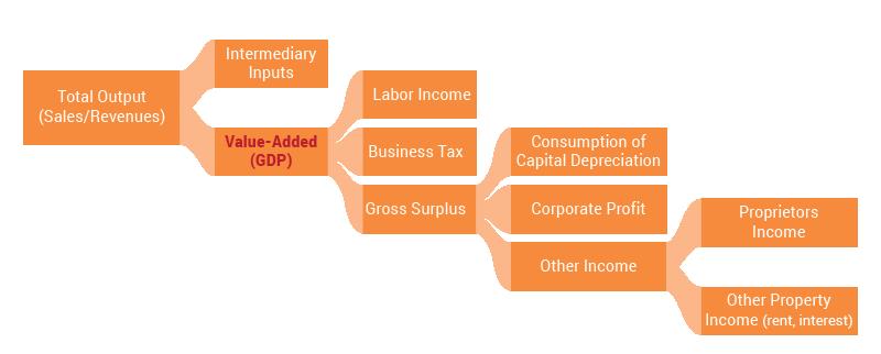De-mystifying GDP