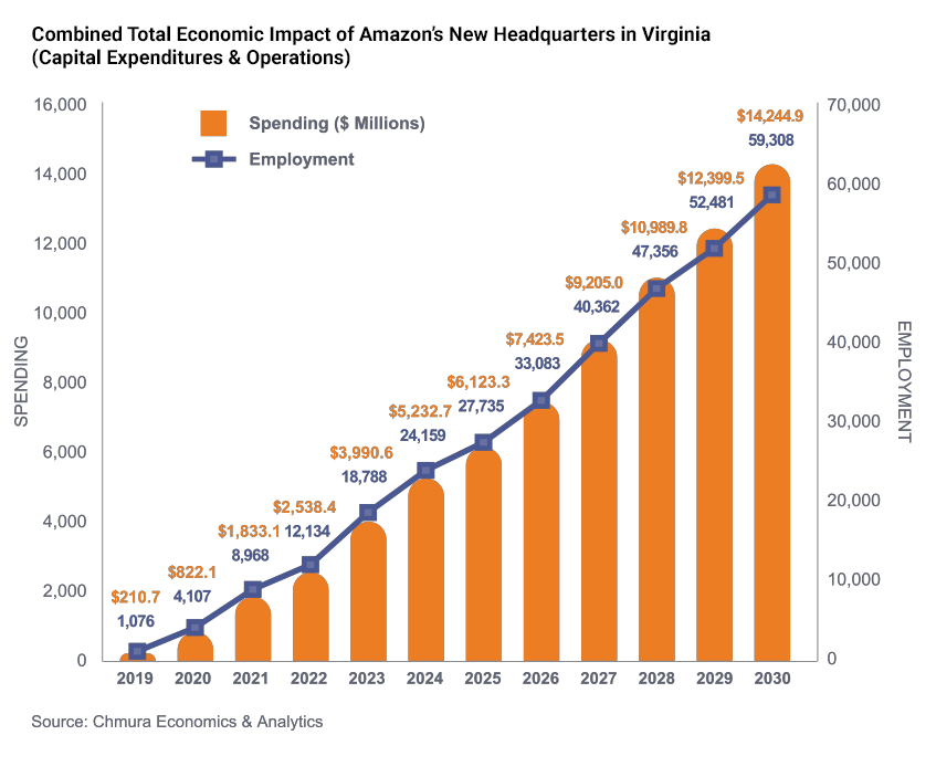 Combined Total Economic Impact of Amazon's New Headquarters in Virginia (Capital Expenditures & Operations)