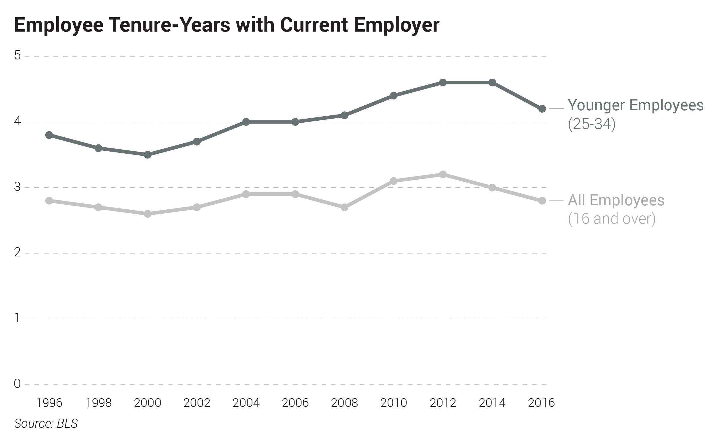 Employee Tenure-Years with Current Employer