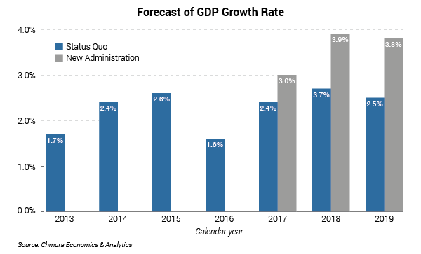 Forecast GDP Growth Rate