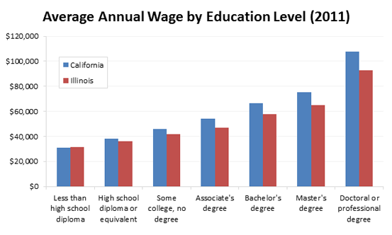 Average Annual Wage by Education Level (2011)