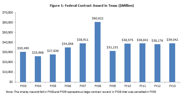 Federal Contract Spending in Texas