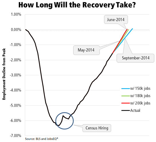 How Long Will the Recovery Take?