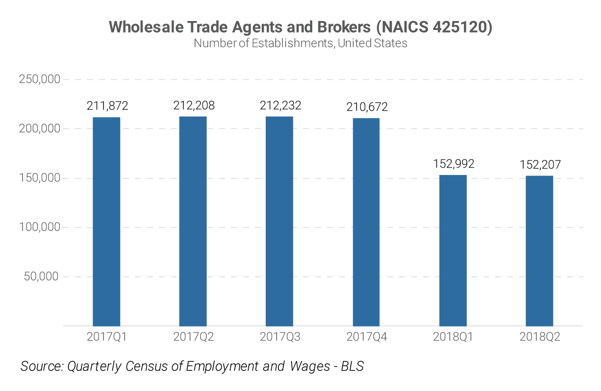 Wholesale Trade Agents and Brokers (NAICS 425120) Number of Establishments, United States