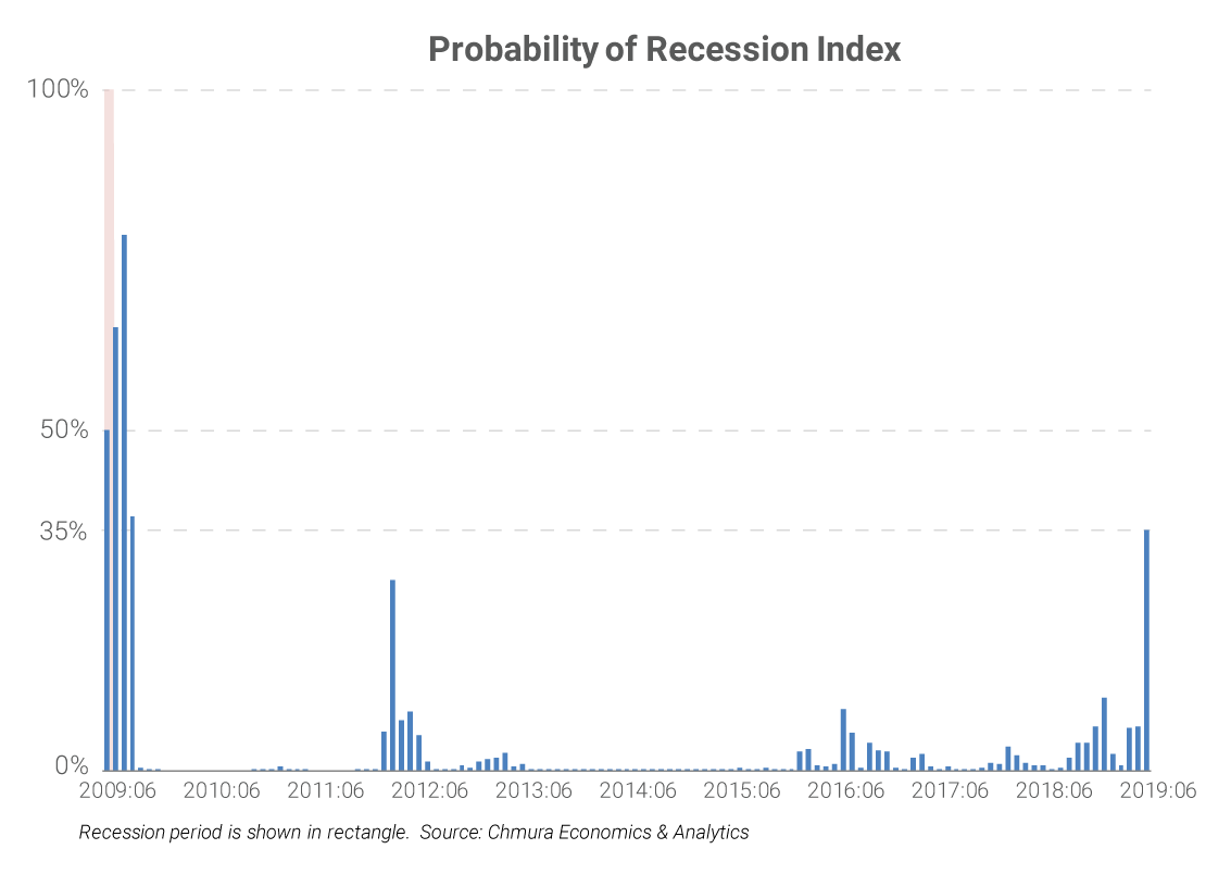 Probability of Recession Index