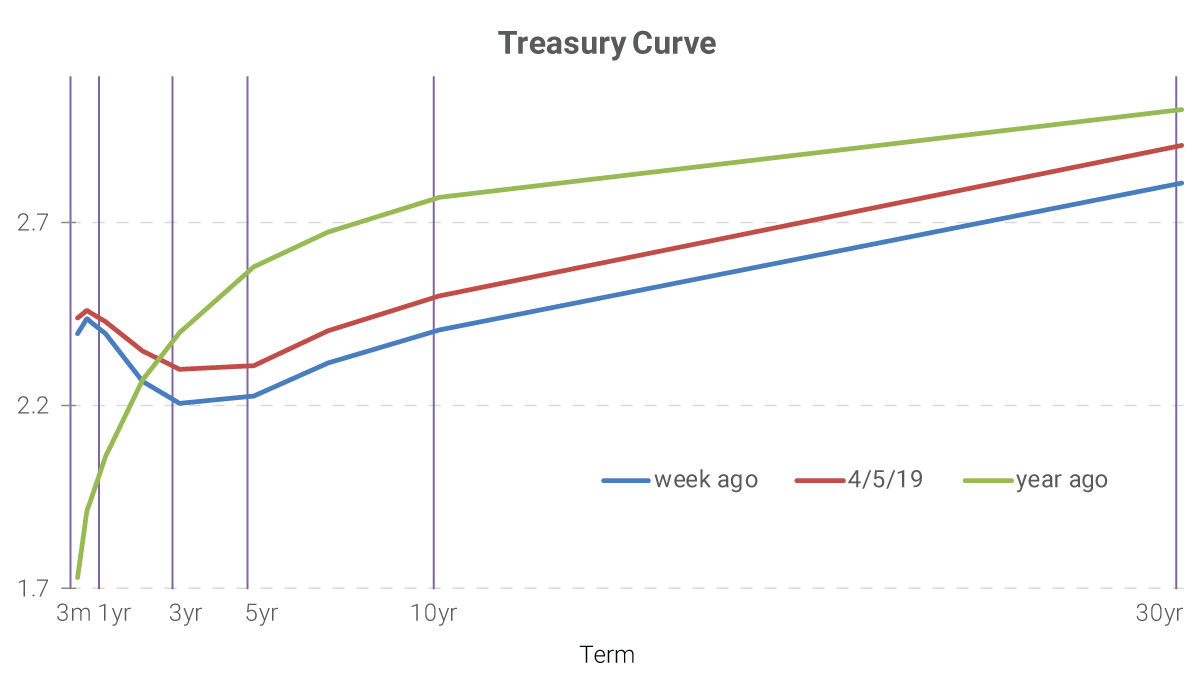 Treasury Curve 4/5/2019