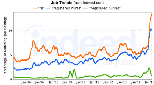 Job Trends from Indeed.com