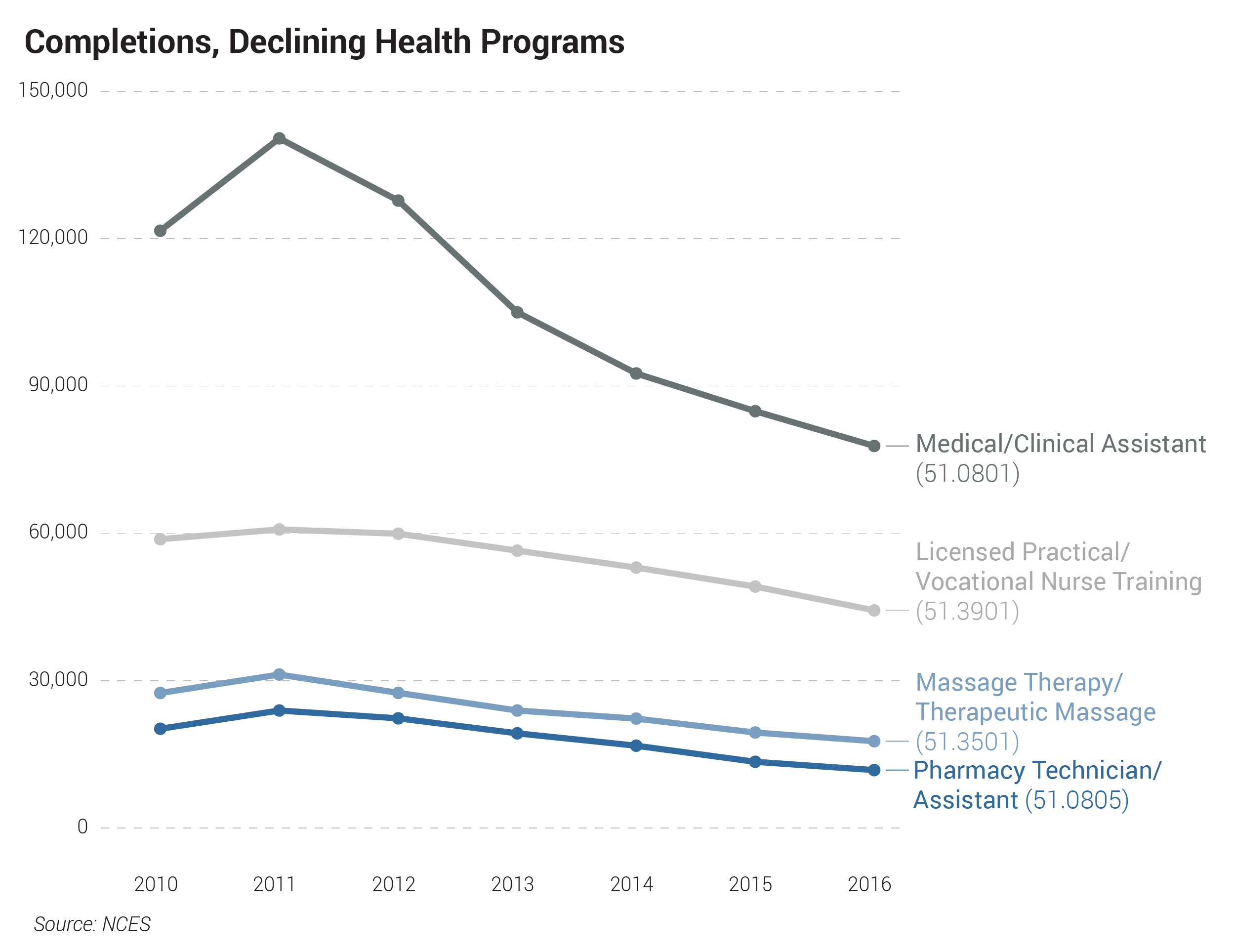 Completions, Declining Health Programs