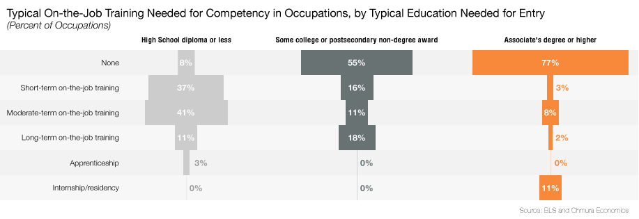 Typical On-the-Job Training Needed for Competency in Occupations, by Typical Education Needed for Entry