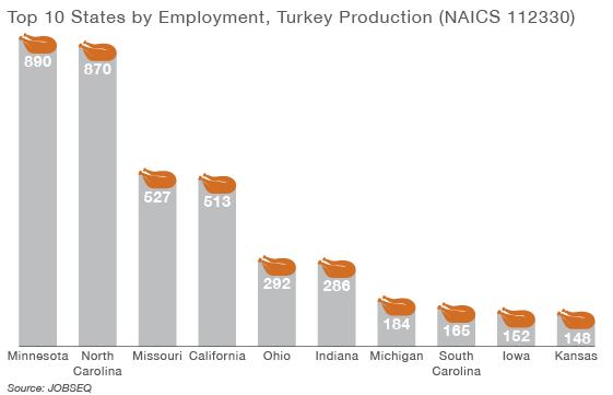 Top 10 States by Employment, Turkey Production (NAICS 112330)