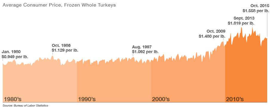 Average Consumer Price, Frozen Whole Turkeys